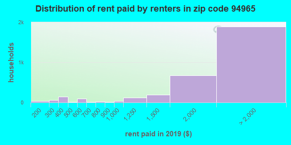 94965 rent paid by renters