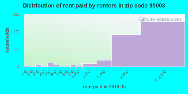 95003 rent paid by renters