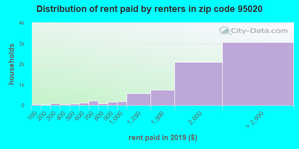 95020 rent paid by renters