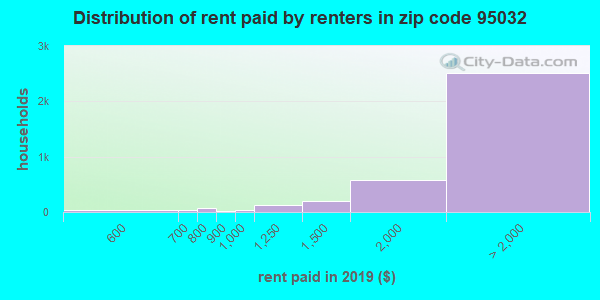 95032 rent paid by renters
