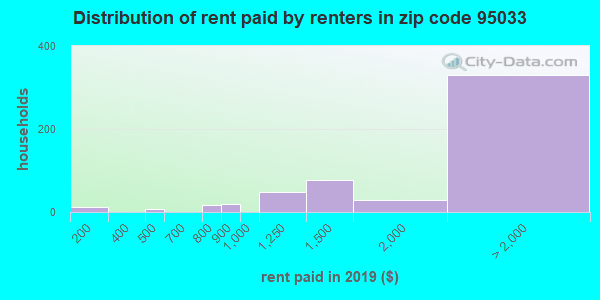 95033 rent paid by renters