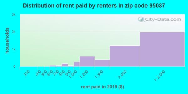 95037 rent paid by renters