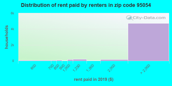 95054 rent paid by renters