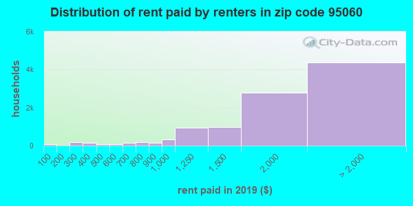 95060 rent paid by renters