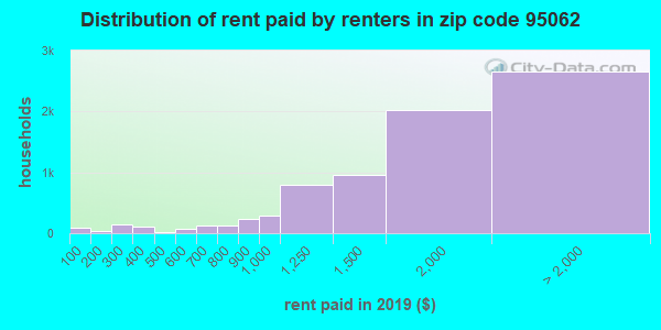 95062 rent paid by renters