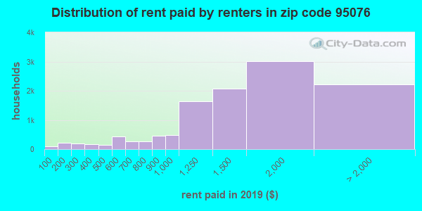 95076 rent paid by renters