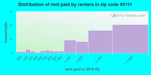 95111 rent paid by renters