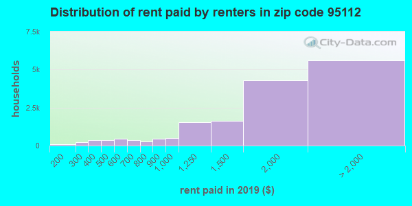 95112 rent paid by renters