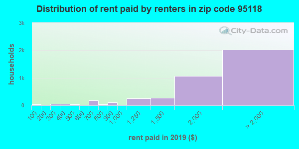 95118 rent paid by renters