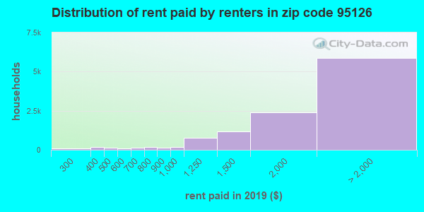 95126 rent paid by renters