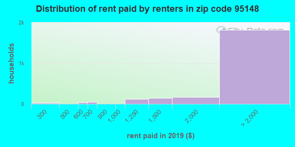 95148 rent paid by renters