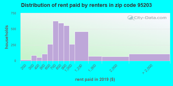 95203 rent paid by renters