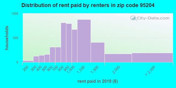 95204 rent paid by renters