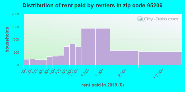 95206 rent paid by renters