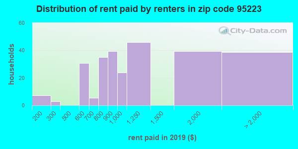 95223 rent paid by renters