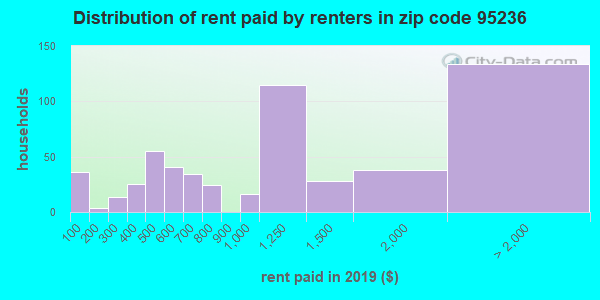 95236 rent paid by renters