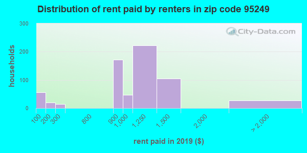 95249 rent paid by renters