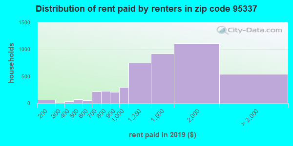 95337 rent paid by renters