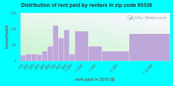 95338 rent paid by renters