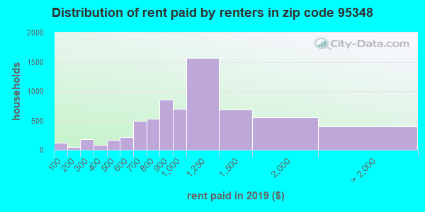 95348 rent paid by renters