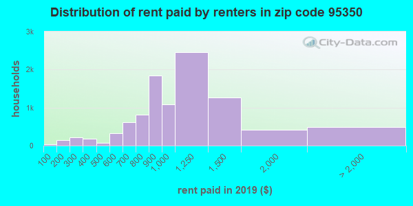 Rent paid by renters in 2013 in zip code 95350