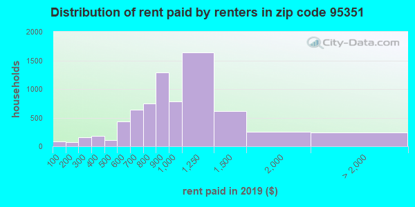 95351 rent paid by renters