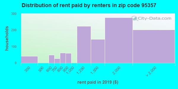 95357 rent paid by renters