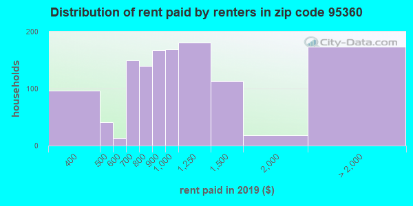 95360 rent paid by renters