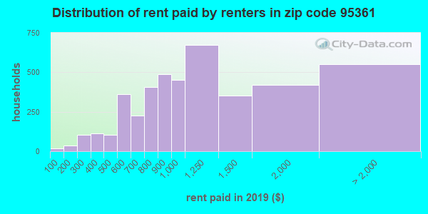 95361 rent paid by renters