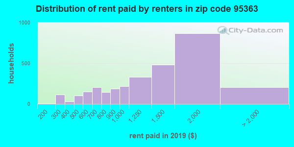 Rent paid by renters in 2016 in zip code 95363