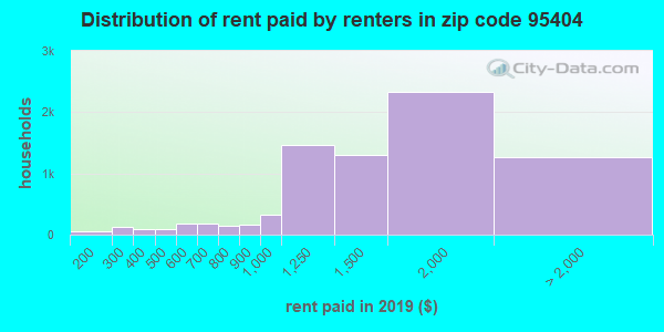 Rent paid by renters in 2016 in zip code 95404