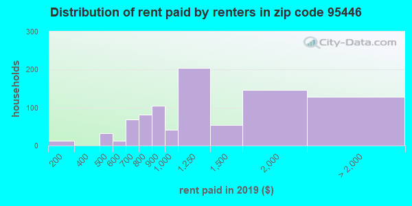 95446 rent paid by renters