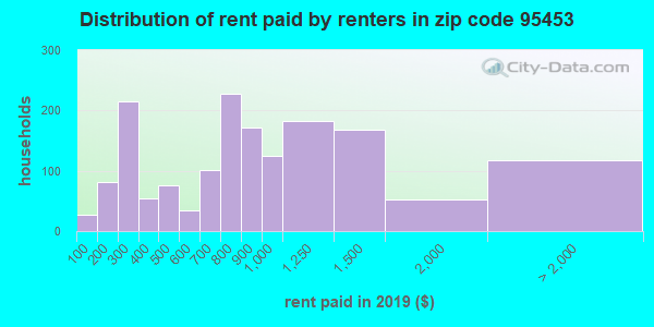 95453 rent paid by renters