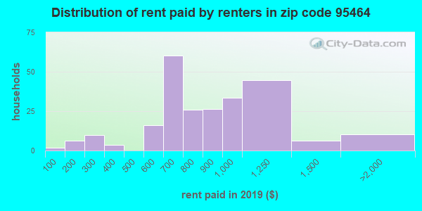 95464 rent paid by renters