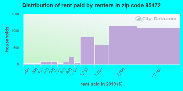 95472 rent paid by renters