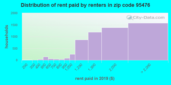 95476 rent paid by renters