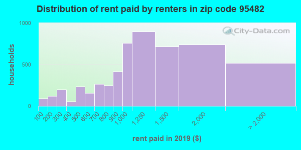 95482 rent paid by renters