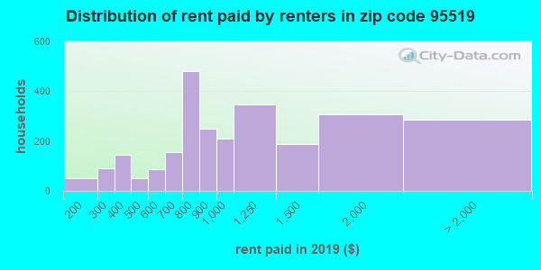 95519 rent paid by renters
