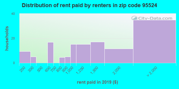 95524 rent paid by renters
