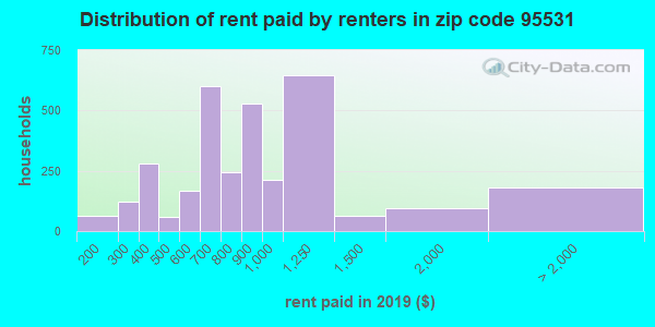 95531 rent paid by renters