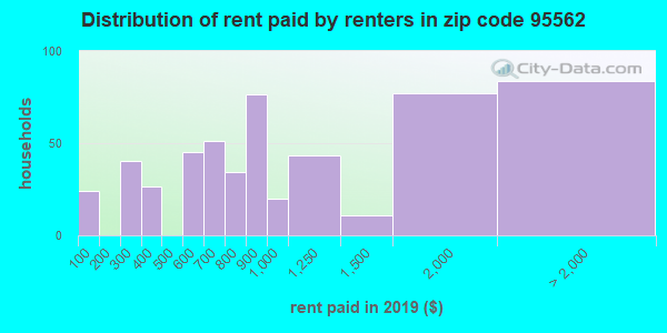 95562 rent paid by renters