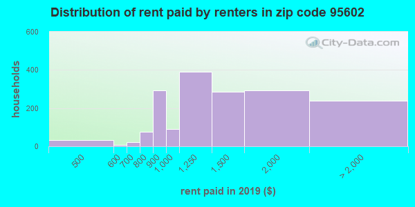95602 rent paid by renters