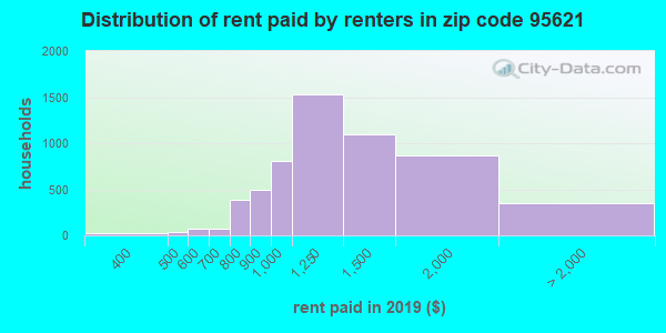 95621 rent paid by renters