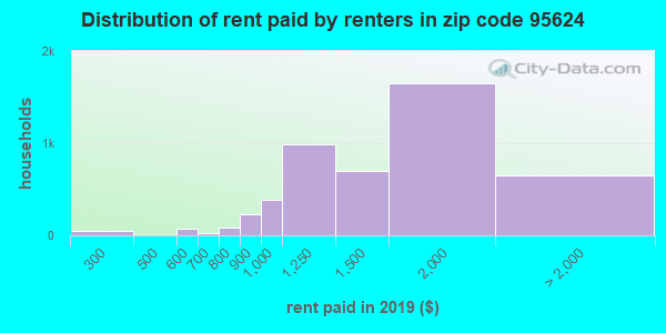 95624 rent paid by renters