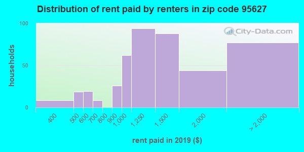 95627 rent paid by renters