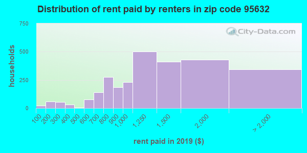 95632 rent paid by renters
