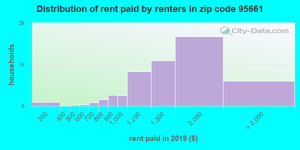 95661 rent paid by renters