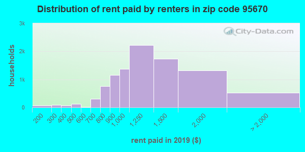 95670 rent paid by renters
