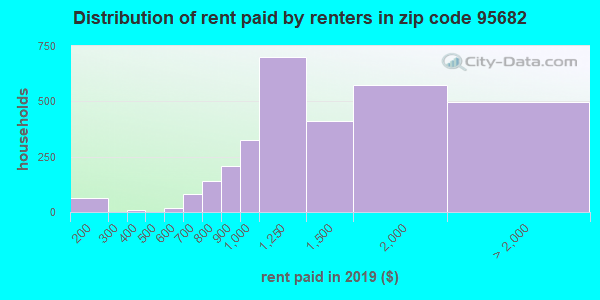 95682 rent paid by renters