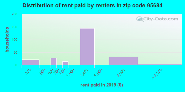 95684 rent paid by renters